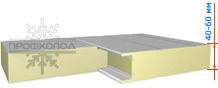 Стеновые панели PIR